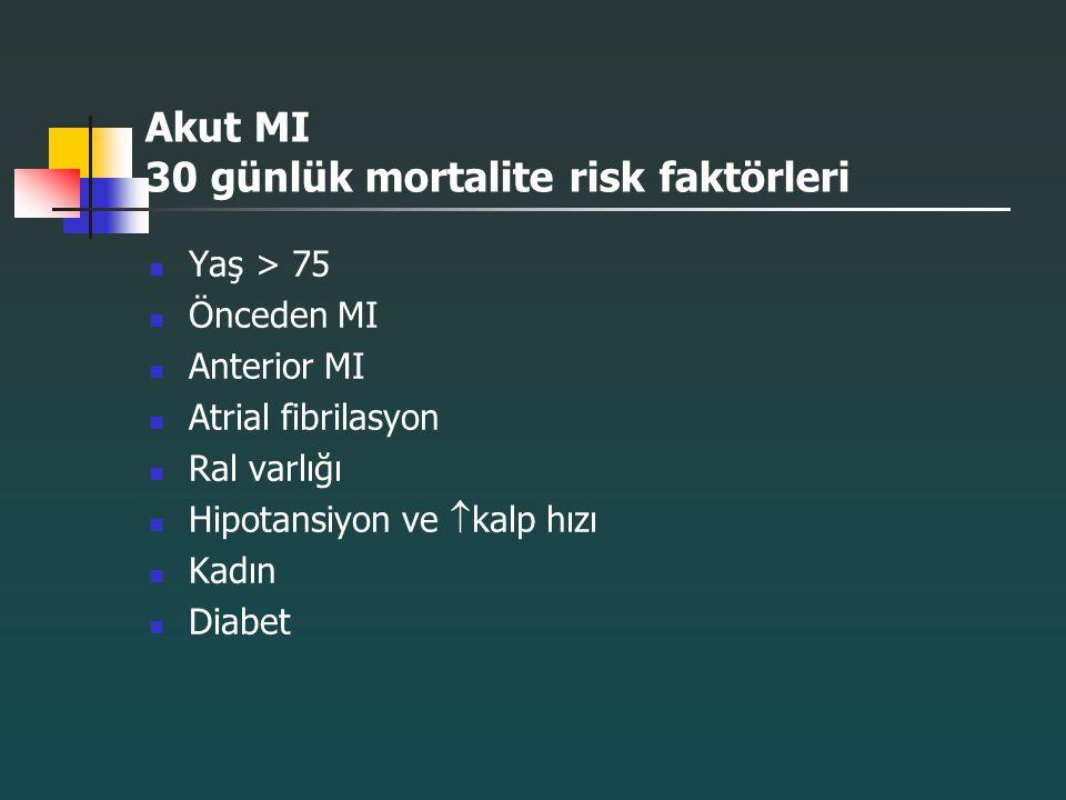 Akut MI 30 günlük mortalite risk faktörleri Yaş > 75 Önceden MI Anterior MI Atrial fibrilasyon Ral varlığı Hipotansiyon ve  kalp hızı Kadın Diabet