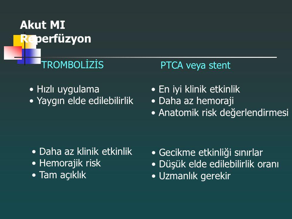 Akut MI Reperfüzyon TROMBOLİZİS PTCA veya stent Hızlı uygulama Yaygın elde edilebilirlik En iyi klinik etkinlik Daha az hemoraji Anatomik risk değerle
