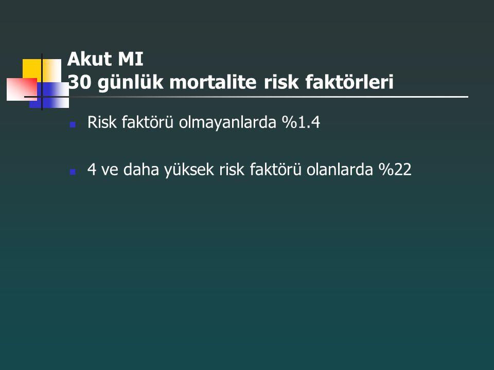 Akut MI 30 günlük mortalite risk faktörleri Risk faktörü olmayanlarda %1.4 4 ve daha yüksek risk faktörü olanlarda %22