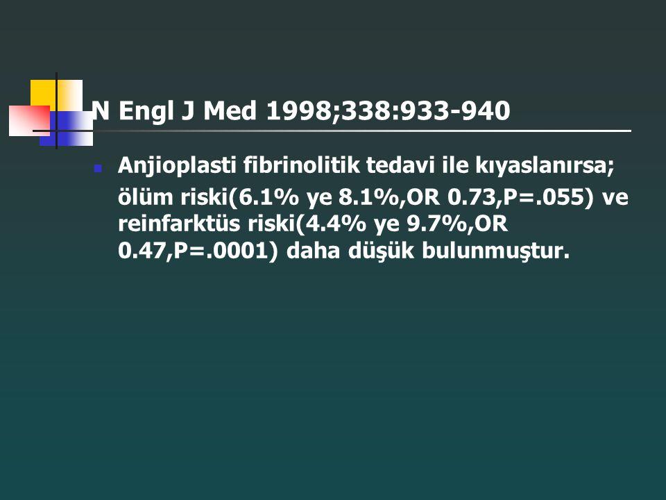 N Engl J Med 1998;338:933-940 Anjioplasti fibrinolitik tedavi ile kıyaslanırsa; ölüm riski(6.1% ye 8.1%,OR 0.73,P=.055) ve reinfarktüs riski(4.4% ye 9