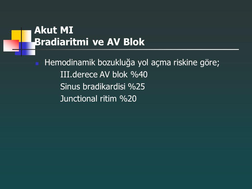 Akut MI Bradiaritmi ve AV Blok Hemodinamik bozukluğa yol açma riskine göre; III.derece AV blok %40 Sinus bradikardisi %25 Junctional ritim %20