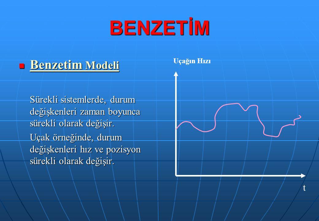 BENZETİM Benzetim Modeli Benzetim Modeli Sürekli sistemlerde, durum değişkenleri zaman boyunca sürekli olarak değişir. Uçak örneğinde, durum değişkenl