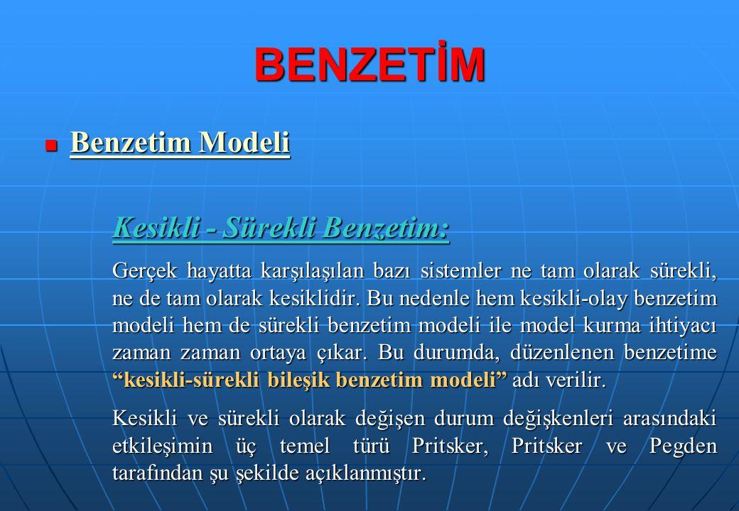 Benzetim Modeli Benzetim Modeli Kesikli - Sürekli Benzetim: Gerçek hayatta karşılaşılan bazı sistemler ne tam olarak sürekli, ne de tam olarak kesikli