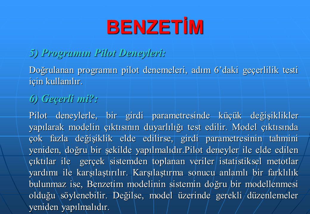 5) Programın Pilot Deneyleri: Doğrulanan programın pilot denemeleri, adım 6'daki geçerlilik testi için kullanılır. 6) Geçerli mi?: Pilot deneylerle, b