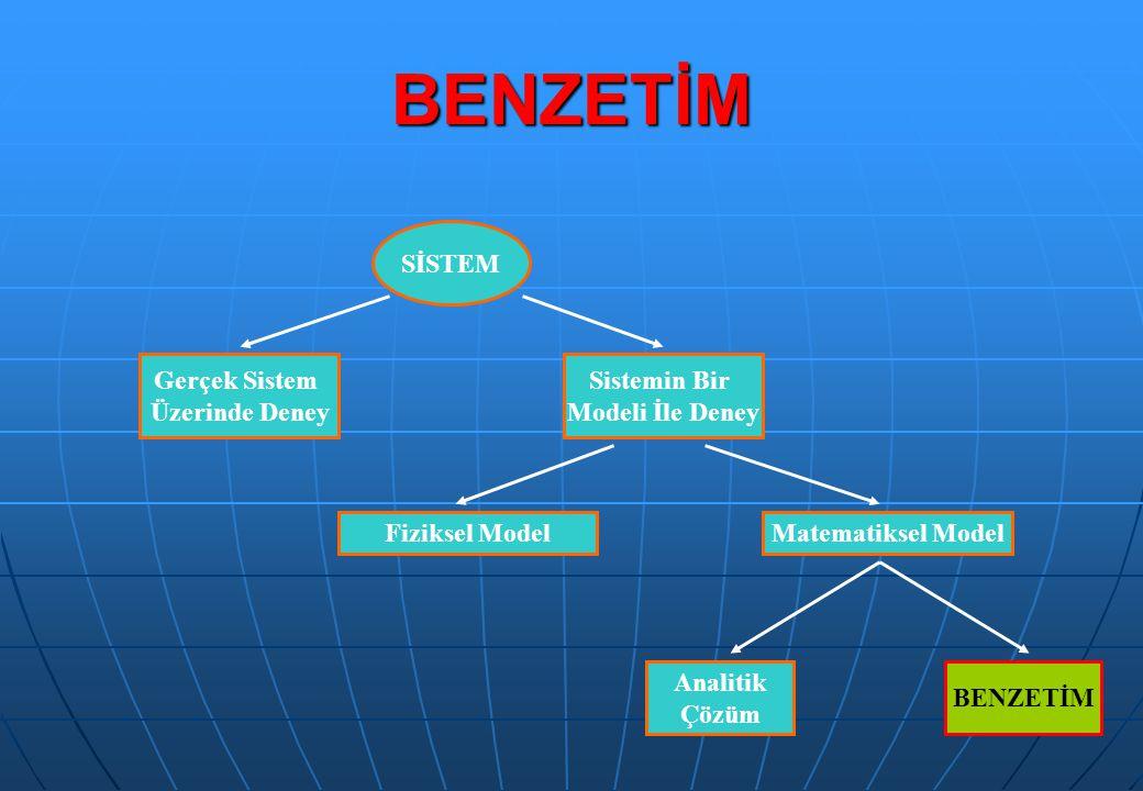 BENZETİM SİSTEM Gerçek Sistem Üzerinde Deney Sistemin Bir Modeli İle Deney Fiziksel ModelMatematiksel Model Analitik Çözüm BENZETİM