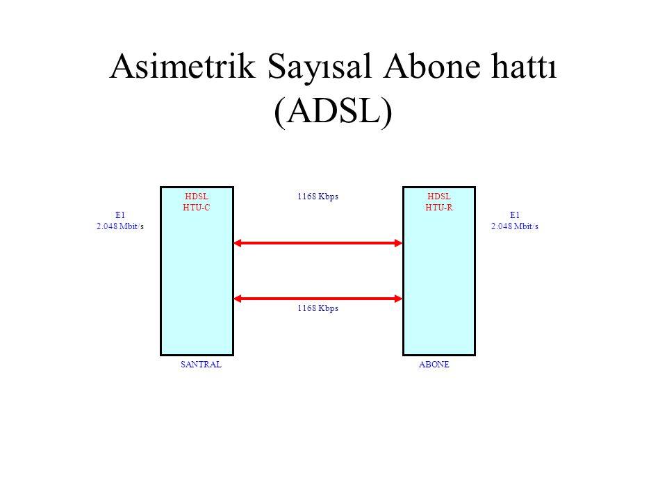 Asimetrik Sayısal Abone hattı (ADSL) HDSL HTU-C HDSL HTU-R 1168 Kbps E1 2.048 Mbit/s E1 2.048 Mbit/s SANTRALABONE
