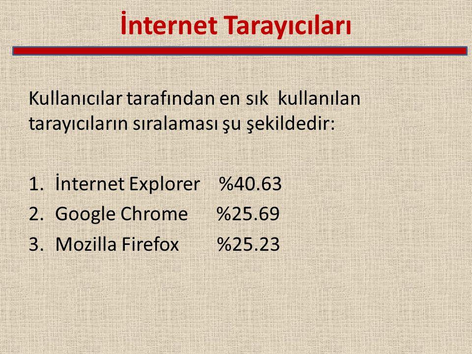 İnternet Tarayıcıları Kullanıcılar tarafından en sık kullanılan tarayıcıların sıralaması şu şekildedir: 1.İnternet Explorer %40.63 2.Google Chrome %25.69 3.Mozilla Firefox %25.23