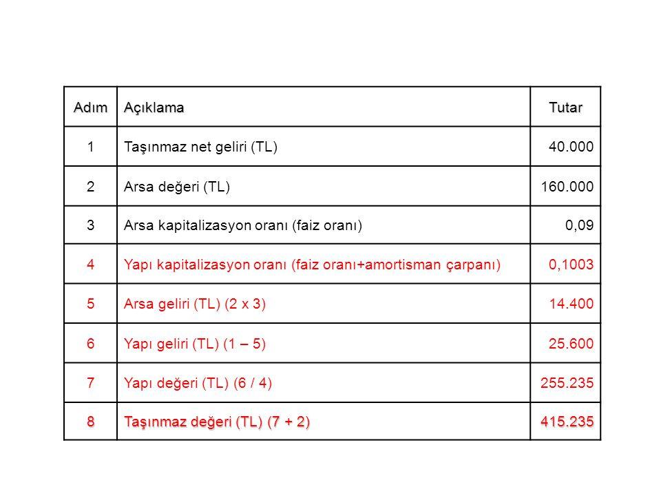 AdımAçıklamaTutar 1Taşınmaz net geliri (TL)40.000 2Arsa değeri (TL)160.000 3Arsa kapitalizasyon oranı (faiz oranı)0,09 4Yapı kapitalizasyon oranı (faiz oranı+amortisman çarpanı)0,1003 5Arsa geliri (TL) (2 x 3)14.400 6Yapı geliri (TL) (1 – 5)25.600 7Yapı değeri (TL) (6 / 4)255.235 8 Taşınmaz değeri (TL) (7 + 2) 415.235