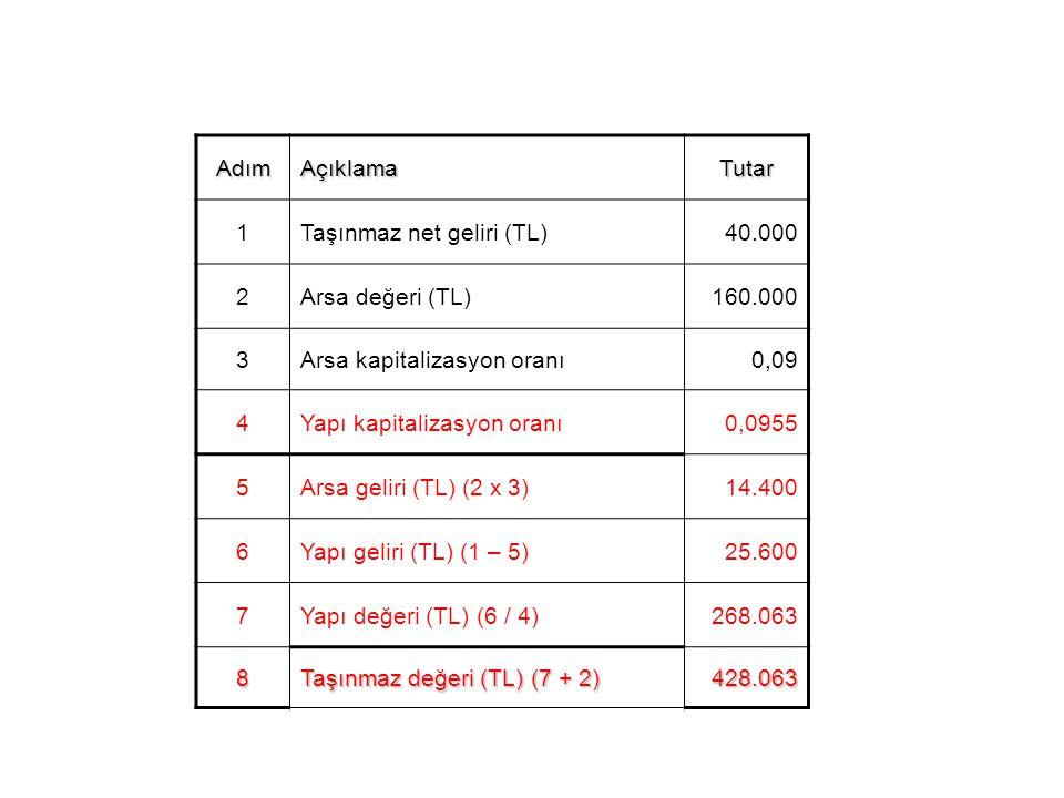AdımAçıklamaTutar 1Taşınmaz net geliri (TL)40.000 2Arsa değeri (TL)160.000 3Arsa kapitalizasyon oranı0,09 4Yapı kapitalizasyon oranı0,0955 5Arsa geliri (TL) (2 x 3)14.400 6Yapı geliri (TL) (1 – 5)25.600 7Yapı değeri (TL) (6 / 4)268.063 8 Taşınmaz değeri (TL) (7 + 2) 428.063