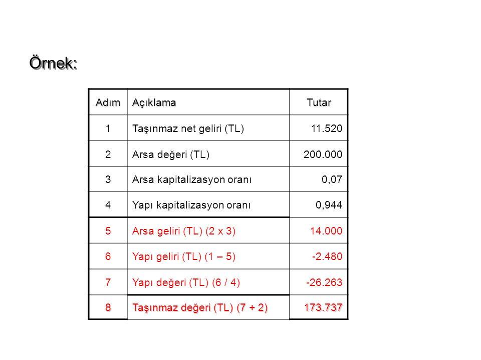 AdımAçıklamaTutar 1Taşınmaz net geliri (TL)11.520 2Arsa değeri (TL)200.000 3Arsa kapitalizasyon oranı0,07 4Yapı kapitalizasyon oranı0,944 5Arsa geliri (TL) (2 x 3)14.000 6Yapı geliri (TL) (1 – 5)-2.480 7Yapı değeri (TL) (6 / 4)-26.263 8 Taşınmaz değeri (TL) (7 + 2) 173.737 Örnek: