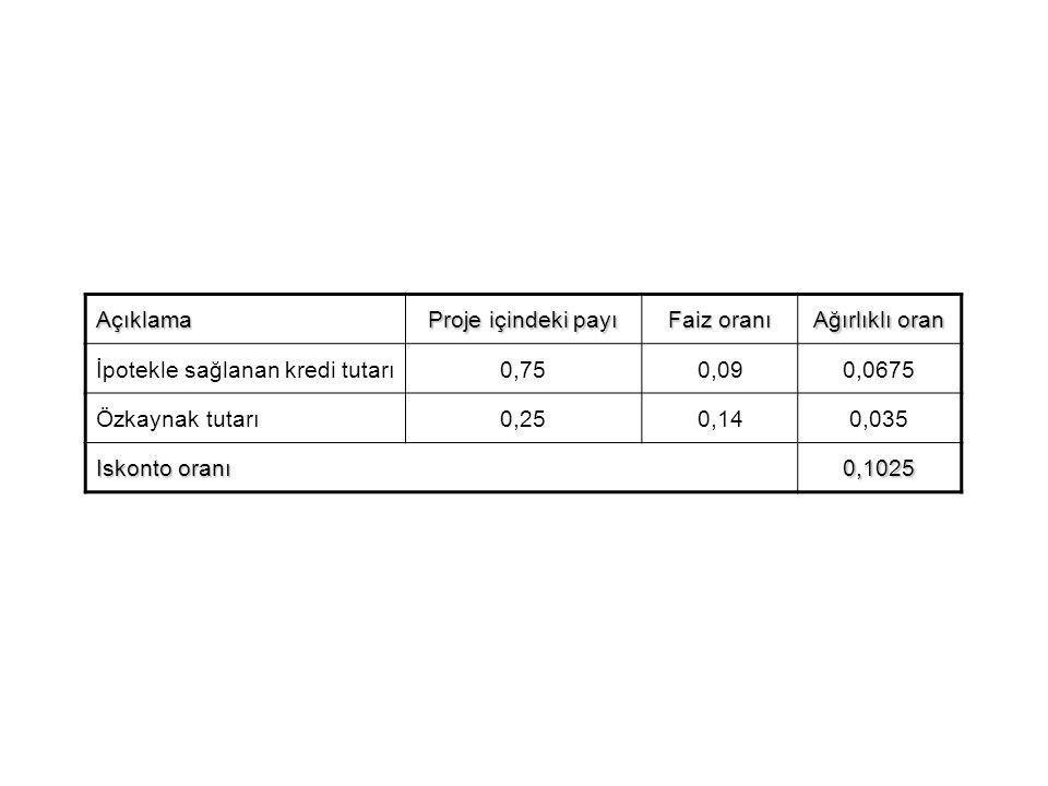 Açıklama Proje içindeki payı Faiz oranı Ağırlıklı oran İpotekle sağlanan kredi tutarı0,750,090,0675 Özkaynak tutarı0,250,140,035 Iskonto oranı 0,1025