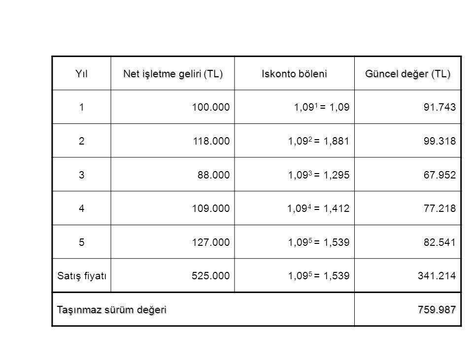 Yıl Net işletme geliri (TL) Iskonto böleni Güncel değer (TL) 1100.0001,09 1 = 1,0991.743 2118.0001,09 2 = 1,88199.318 388.0001,09 3 = 1,29567.952 4109.0001,09 4 = 1,41277.218 5127.0001,09 5 = 1,53982.541 Satış fiyatı525.0001,09 5 = 1,539341.214 Taşınmaz sürüm değeri 759.987