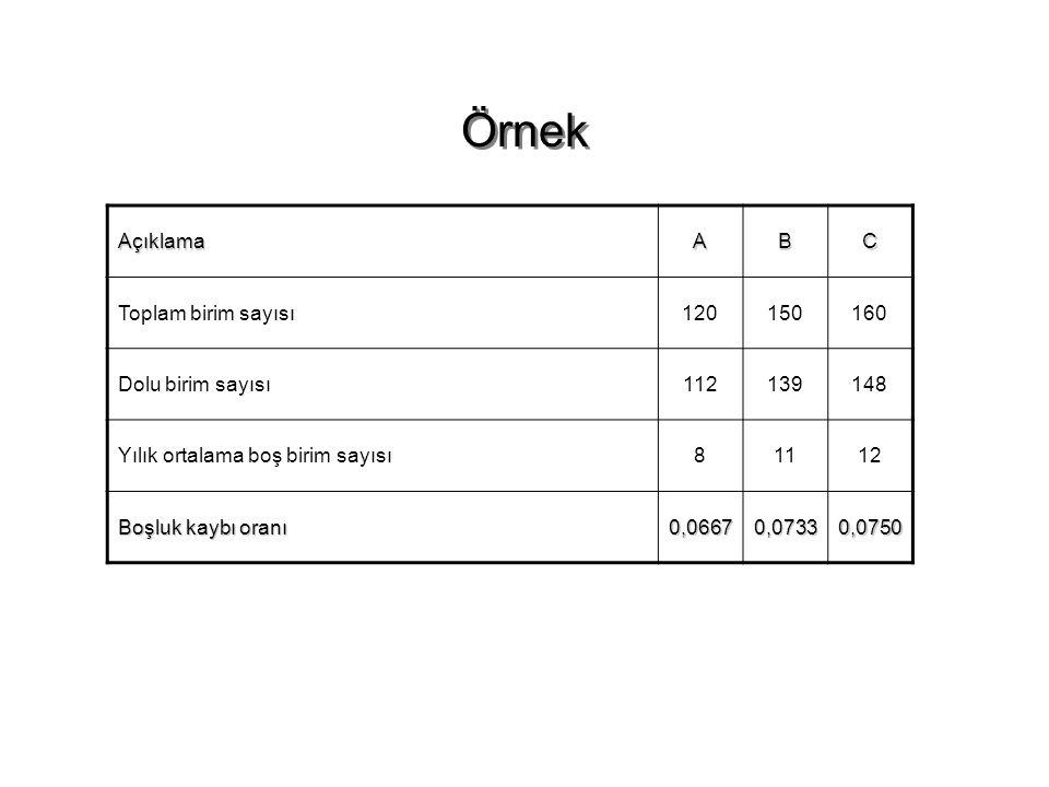 Örnek AçıklamaABC Toplam birim sayısı120150160 Dolu birim sayısı112139148 Yılık ortalama boş birim sayısı81112 Boşluk kaybı oranı 0,06670,07330,0750