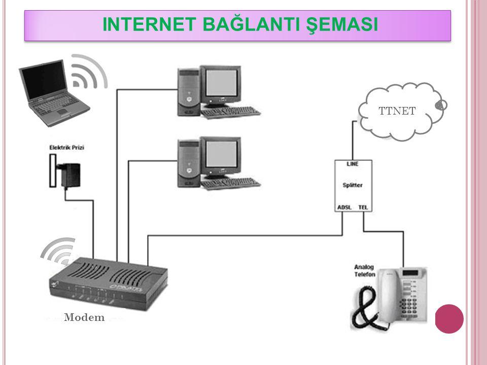 AĞ BAĞLANTISI TÜRLERİ YEREL ALAN AĞI (LAN) Birbirine yakın, aynı oda veya bina içerisinde yer alan bilgisayarların bağlanmasıyla oluşturulur.