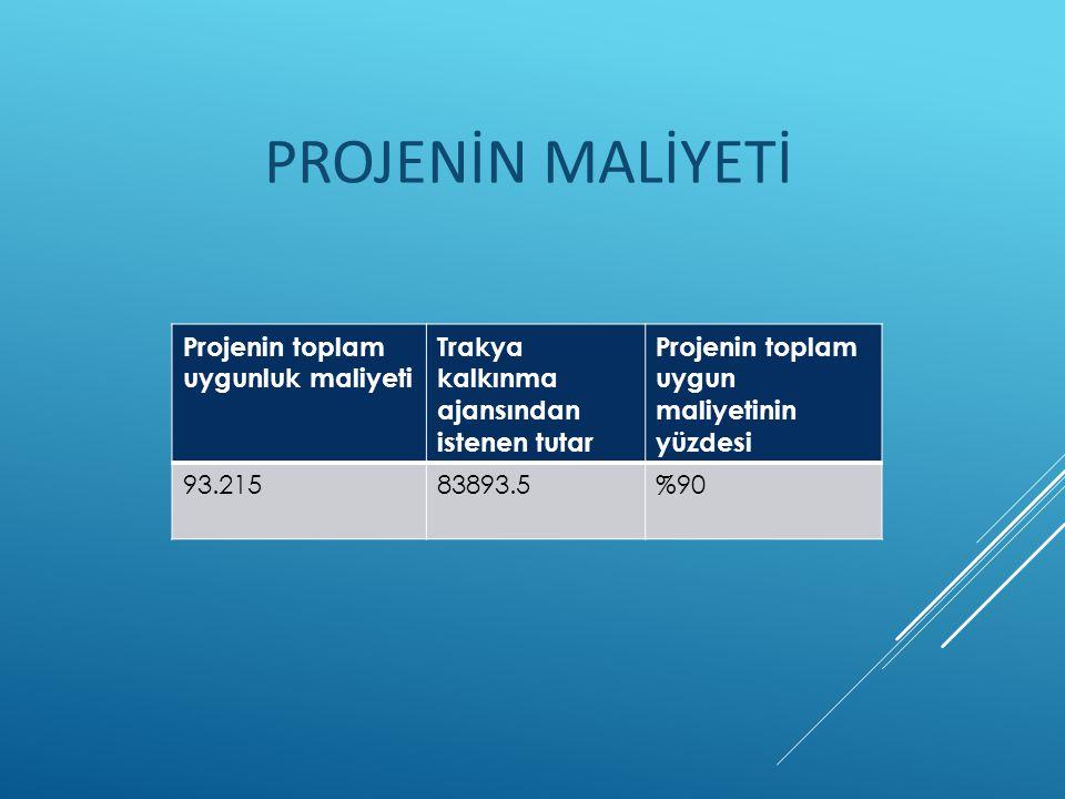 PROJENİN MALİYETİ Projenin toplam uygunluk maliyeti Trakya kalkınma ajansından istenen tutar Projenin toplam uygun maliyetinin yüzdesi 93.21583893.5%90