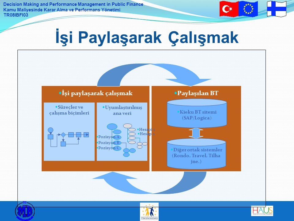 Decision Making and Performance Management in Public Finance Kamu Maliyesinde Karar Alma ve Performans Yönetimi TR08IBFI03 İşi Paylaşarak Çalışmak İşi