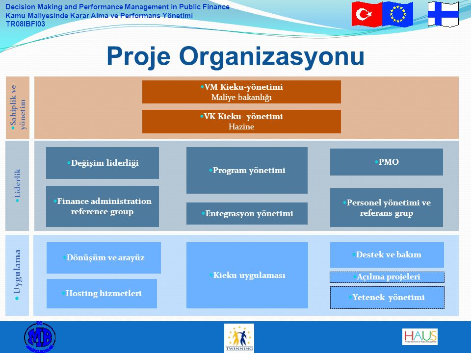 Decision Making and Performance Management in Public Finance Kamu Maliyesinde Karar Alma ve Performans Yönetimi TR08IBFI03 Proje Organizasyonu Liderli