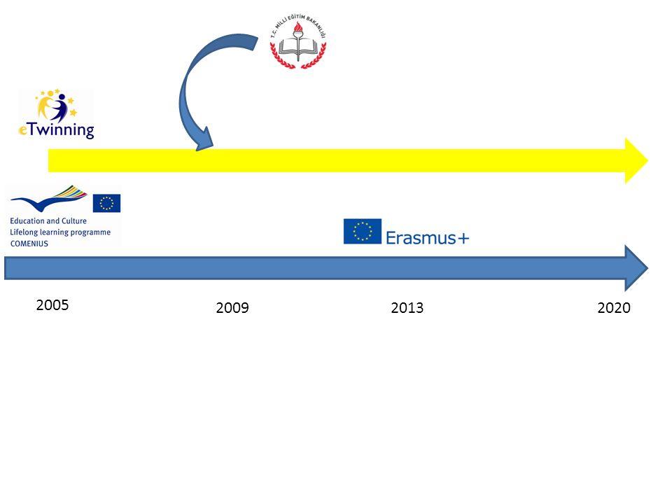 Nedir.Avrupa Komisyonu Görsel İşitsel Eğitim ve Kültür Ajansı tarafından finanse edilmektedir.