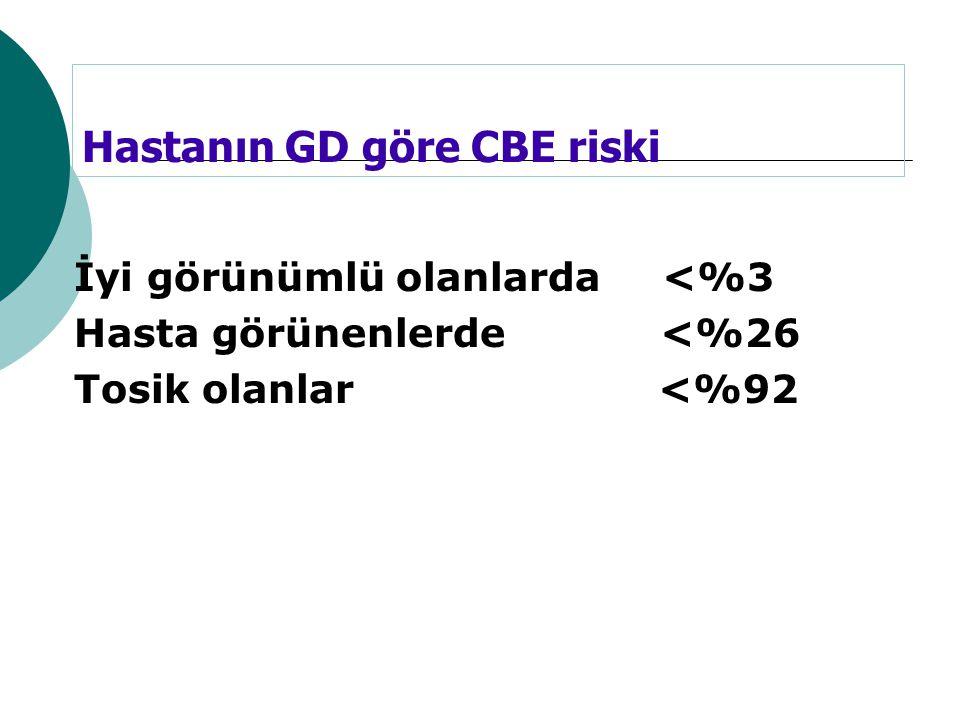 Hastanın GD göre CBE riski İyi görünümlü olanlarda <%3 Hasta görünenlerde <%26 Tosik olanlar <%92