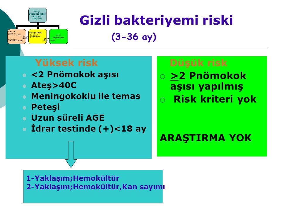 Gizli bakteriyemi riski (3-36 ay) Yüksek risk <2 Pnömokok aşısı Ateş>40C Meningokoklu ile temas Peteşi Uzun süreli AGE İdrar testinde (+)<18 ay Düşük