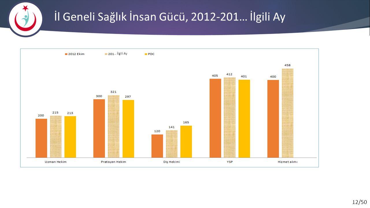12/50 İl Geneli Sağlık İnsan Gücü, 2012-201… İlgili Ay.. İlgili Ay