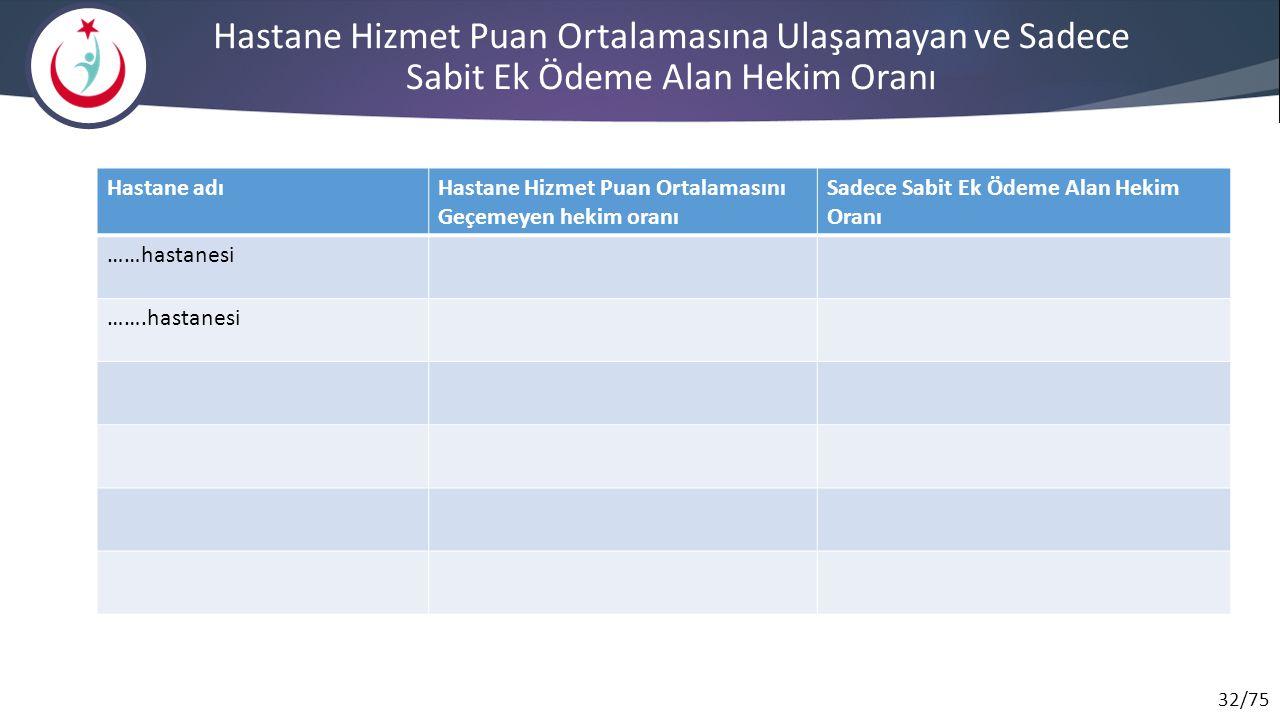 32/75 Hastane Hizmet Puan Ortalamasına Ulaşamayan ve Sadece Sabit Ek Ödeme Alan Hekim Oranı Hastane adıHastane Hizmet Puan Ortalamasını Geçemeyen heki