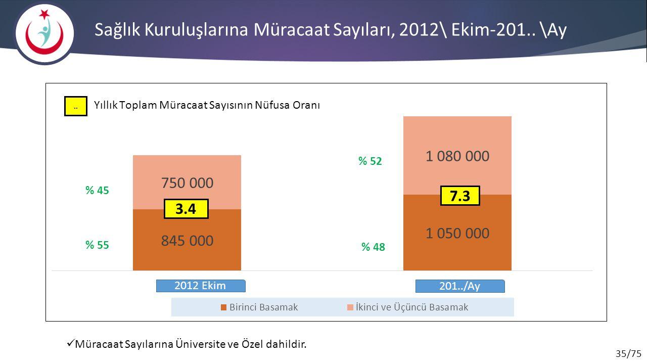 35/75 Sağlık Kuruluşlarına Müracaat Sayıları, 2012\ Ekim-201.. \Ay Müracaat Sayılarına Üniversite ve Özel dahildir. 2012 Ekim 201../Ay