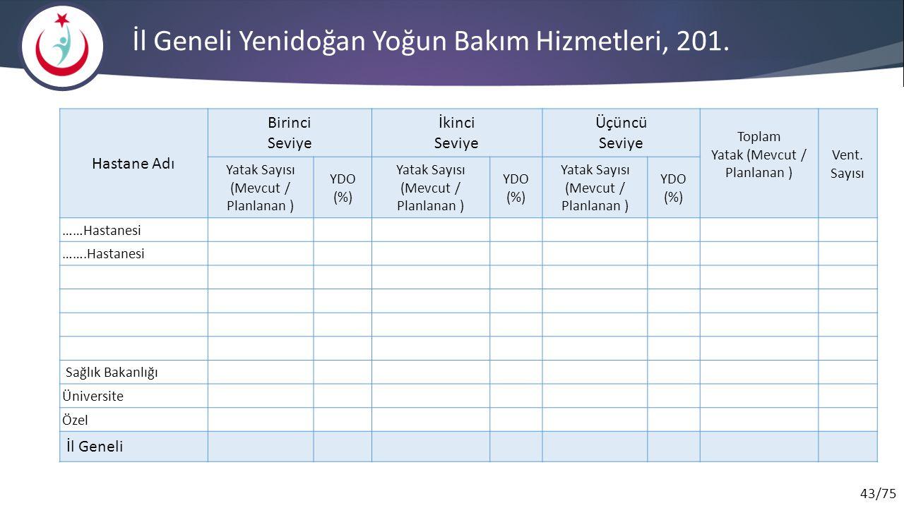 43/75 İl Geneli Yenidoğan Yoğun Bakım Hizmetleri, 201. Hastane Adı Birinci Seviye İkinci Seviye Üçüncü Seviye Toplam Yatak (Mevcut / Planlanan ) Vent.