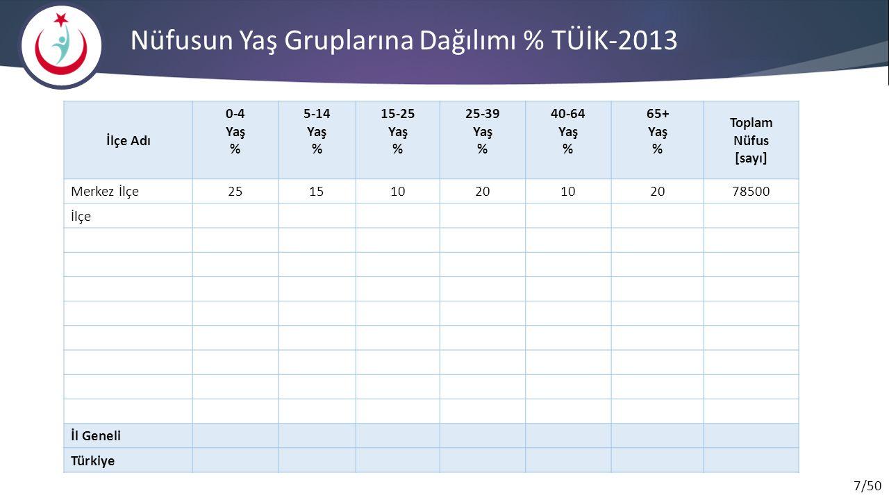 7/50 Nüfusun Yaş Gruplarına Dağılımı % TÜİK-2013 İlçe Adı 0-4 Yaş % 5-14 Yaş % 15-25 Yaş % 25-39 Yaş % 40-64 Yaş % 65+ Yaş % Toplam Nüfus [sayı] Merke