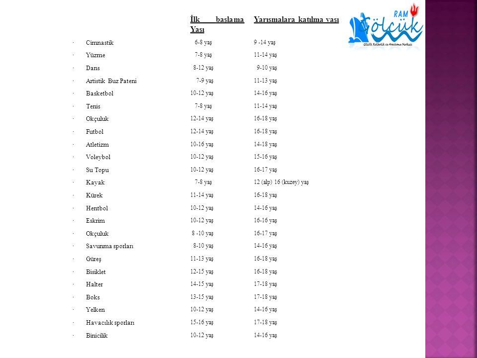 İlk başlama Yaşı Yarışmalara katılma yaşı · Cimnastik 6-8 yaş9 -14 yaş · Yüzme 7-8 yaş11-14 yaş · Dans 8-12 yaş 9-10 yaş · Artistik Buz Pateni 7-9 yaş