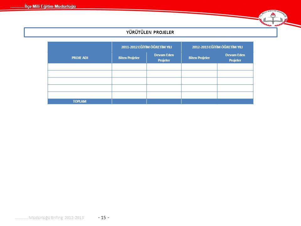 ........... İlçe Mili Eğitim Müdürlüğü YÜRÜTÜLEN PROJELER........... Müdürlüğü Brifing 2012-2013 - 15 - 2011-2012 EĞİTİM ÖĞRETİM YILI2012-2013 EĞİTİM