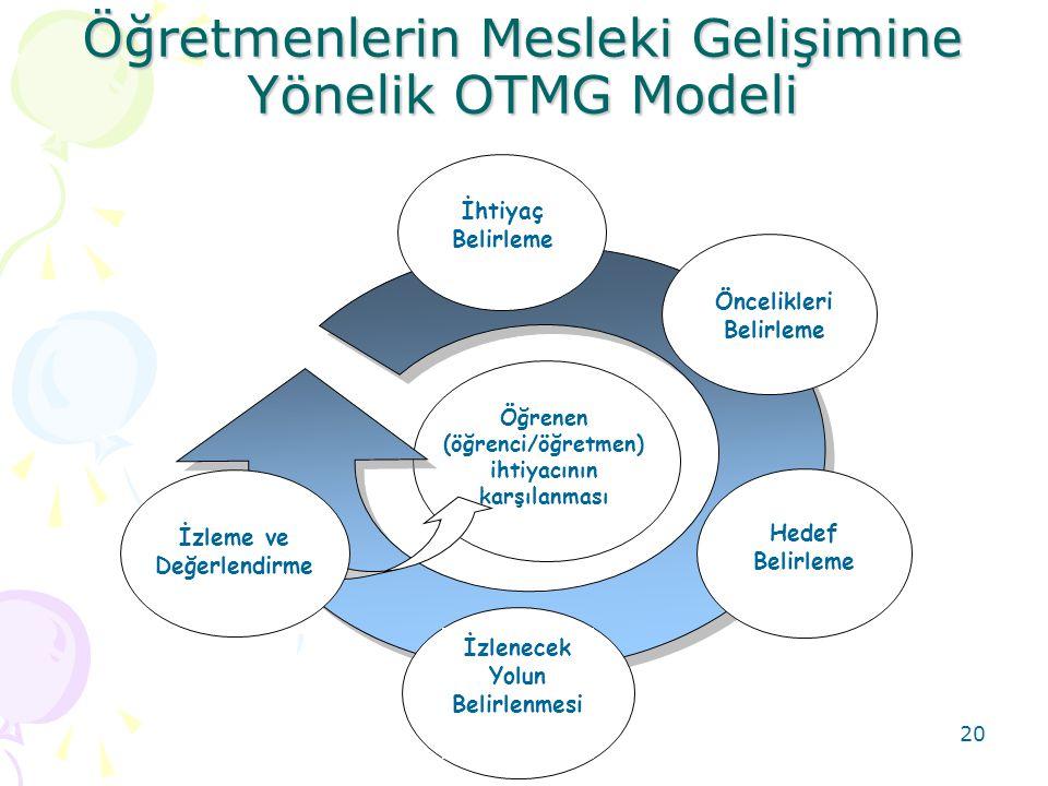 20 Öğretmenlerin Mesleki Gelişimine Yönelik OTMG Modeli Öğrenen (öğrenci/öğretmen) ihtiyacının karşılanması İhtiyaç Belirleme Öncelikleri Belirleme He