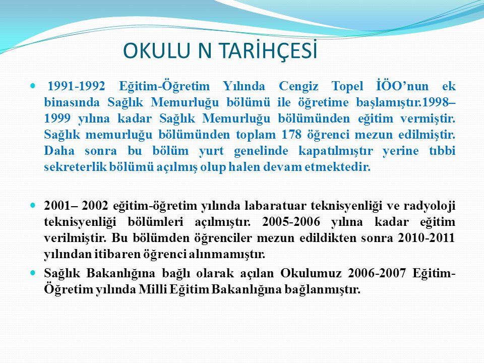 OKULU N TARİHÇESİ 1991-1992 Eğitim-Öğretim Yılında Cengiz Topel İÖO'nun ek binasında Sağlık Memurluğu bölümü ile öğretime başlamıştır.1998– 1999 yılın