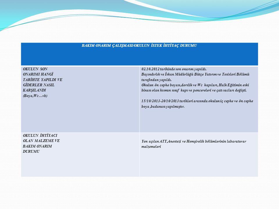 BAKIM ONARIM ÇALIŞMASI/OKULUN İSTEK İHTİYAÇ DURUMU OKULUN SON ONARIMI HANGİ TARİHTE YAPILDI VE GİDERLER NASIL KARŞILANDI (Boya,Wc…vb) 02.10.2012 tarih