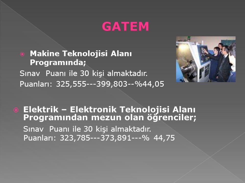  Makine Teknolojisi Alanı Programında; Sınav Puanı ile 30 kişi almaktadır. Puanları: 325,555---399,803--%44,05  Elektrik – Elektronik Teknolojisi Al