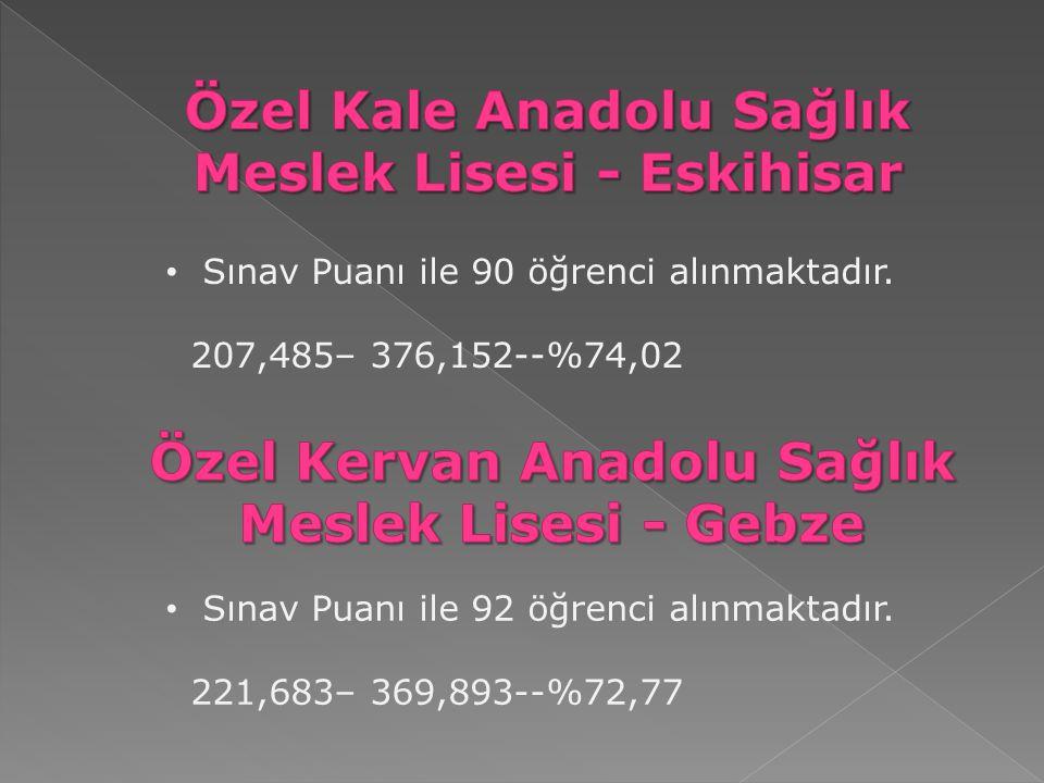 Sınav Puanı ile 90 öğrenci alınmaktadır. 207,485– 376,152--%74,02 Sınav Puanı ile 92 öğrenci alınmaktadır. 221,683– 369,893--%72,77