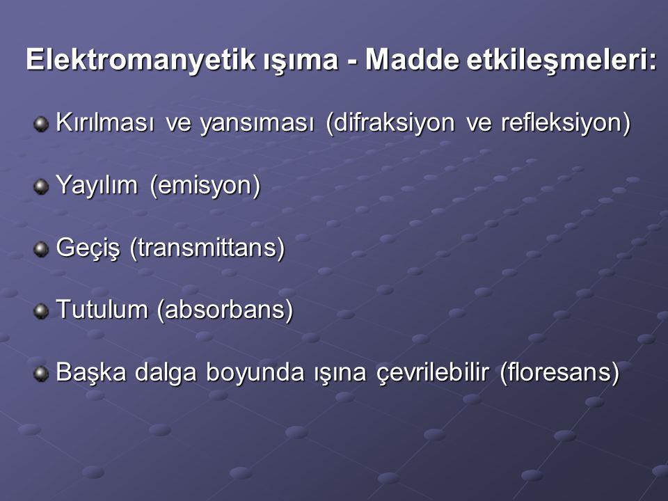 Elektromanyetik ışıma - Madde etkileşmeleri: Kırılması ve yansıması (difraksiyon ve refleksiyon) Yayılım (emisyon) Geçiş (transmittans) Tutulum (absor