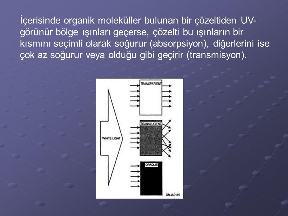İçerisinde organik moleküller bulunan bir çözeltiden UV- görünür bölge ışınları geçerse, çözelti bu ışınların bir kısmını seçimli olarak soğurur (abso