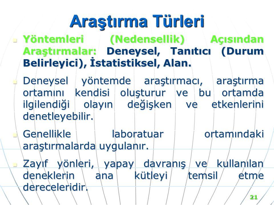 21 Araştırma Türleri Yöntemleri (Nedensellik) Açısından Araştırmalar: Deneysel, Tanıtıcı (Durum Belirleyici), İstatistiksel, Alan.