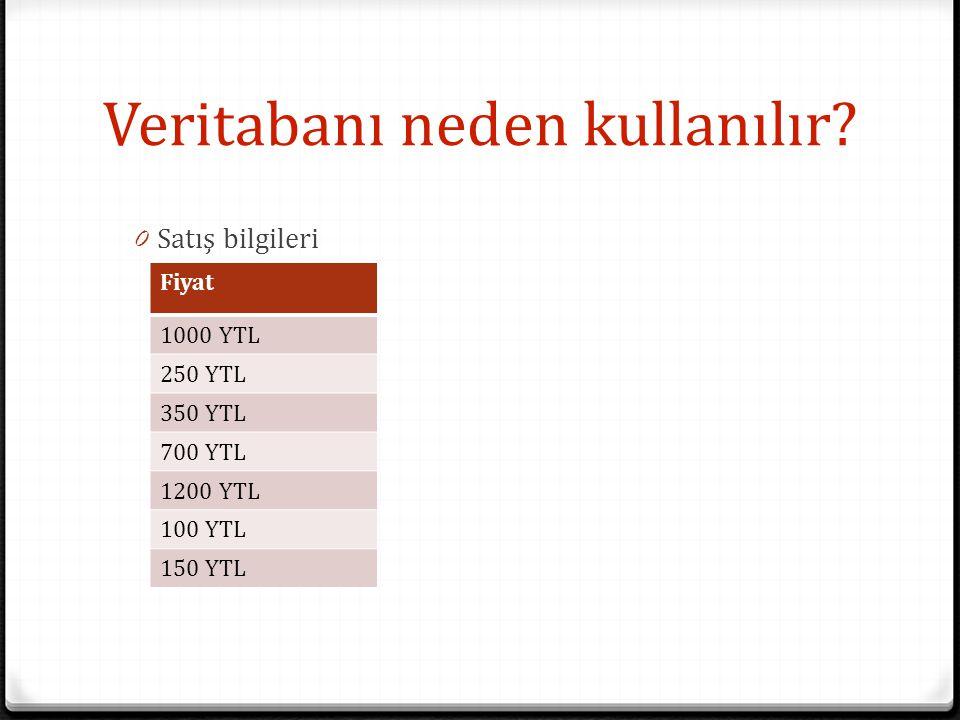 Veritabanı neden kullanılır? 0 Satış bilgileri Fiyat 1000 YTL 250 YTL 350 YTL 700 YTL 1200 YTL 100 YTL 150 YTL