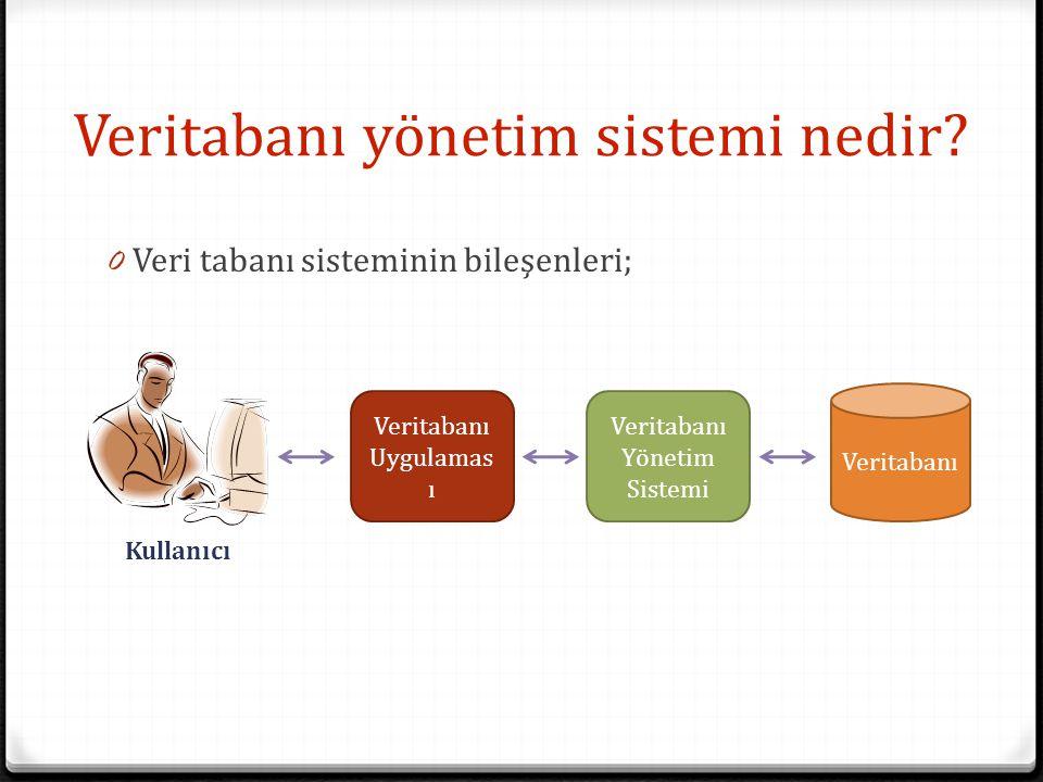 Veritabanı yönetim sistemi nedir? 0 Veri tabanı sisteminin bileşenleri; Veritabanı Uygulamas ı Veritabanı Yönetim Sistemi Veritabanı Kullanıcı