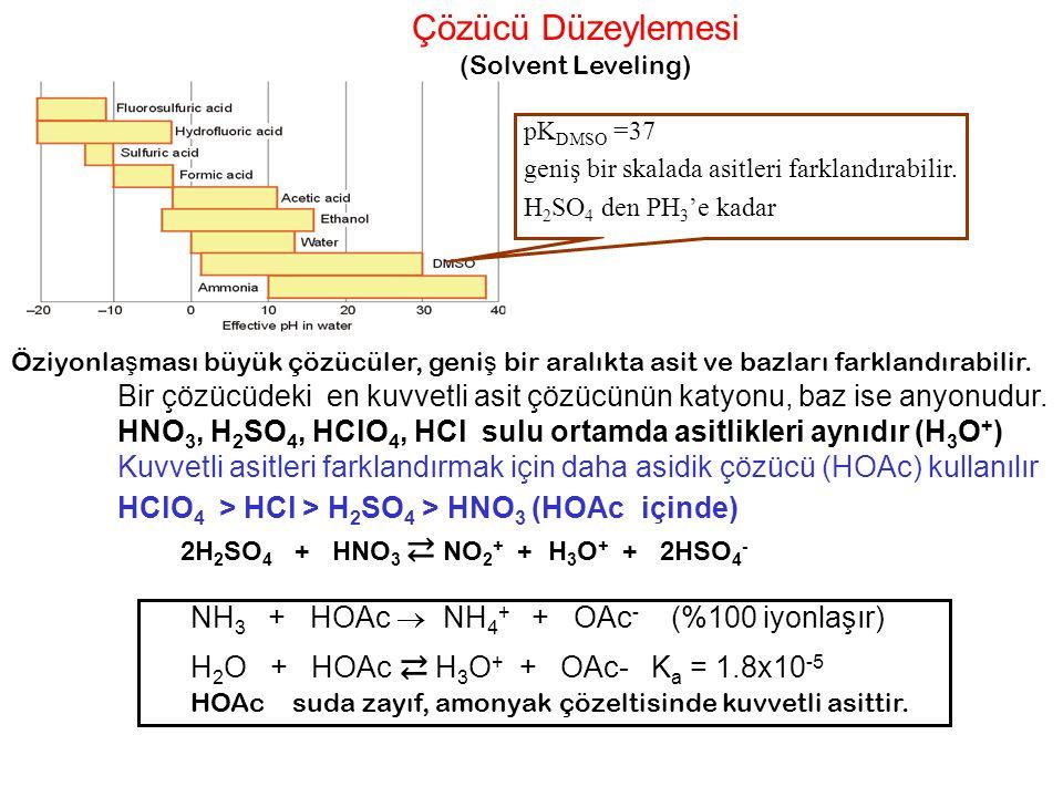 Çözücü Düzeylemesi (Solvent Leveling) NH 3 + HOAc  NH 4 + + OAc - (%100 iyonlaşır) H 2 O + HOAc ⇄ H 3 O + + OAc- K a = 1.8x10 -5 HOAc suda zayıf, amo