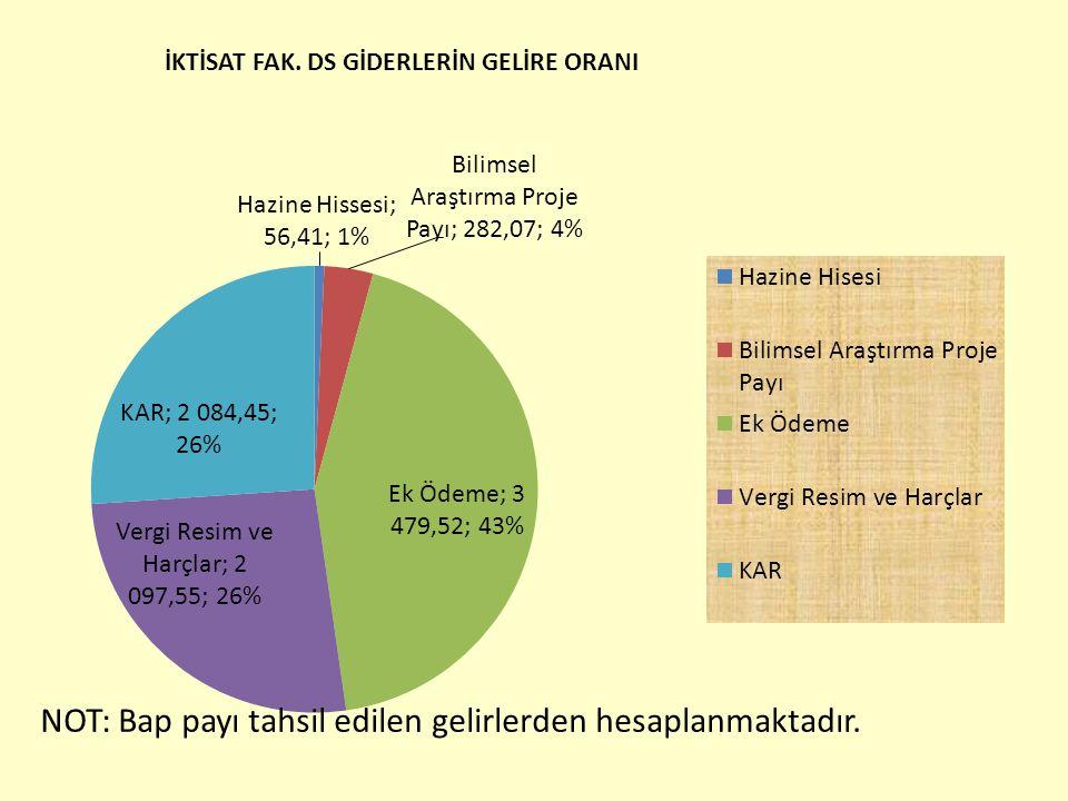 NOT: Bap payı tahsil edilen gelirlerden hesaplanmaktadır.