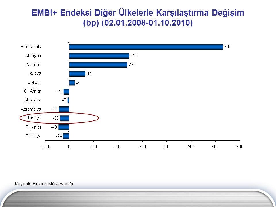 EMBI+ Endeksi Diğer Ülkelerle Karşılaştırma Değişim (bp) (02.01.2008-01.10.2010) Kaynak: Hazine Müsteşarlığı
