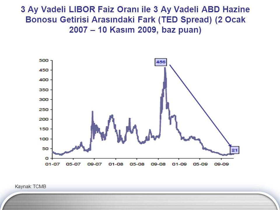 3 Ay Vadeli LIBOR Faiz Oranı ile 3 Ay Vadeli ABD Hazine Bonosu Getirisi Arasındaki Fark (TED Spread) (2 Ocak 2007 – 10 Kasım 2009, baz puan) Kaynak: TCMB