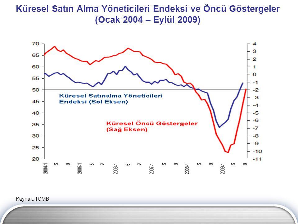 Küresel Satın Alma Yöneticileri Endeksi ve Öncü Göstergeler (Ocak 2004 – Eylül 2009) Kaynak: TCMB
