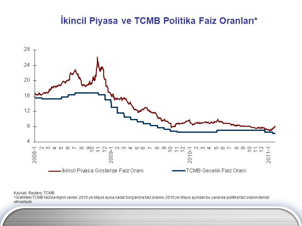 İkincil Piyasa ve TCMB Politika Faiz Oranları* Kaynak: Reuters, TCMB *Grafikteki TCMB faizine ilişkin veriler, 2010 yılı Mayıs ayına kadar borçlanma faiz oranını, 2010 yılı Mayıs ayından bu yana ise politika faiz oranını temsil etmektedir.