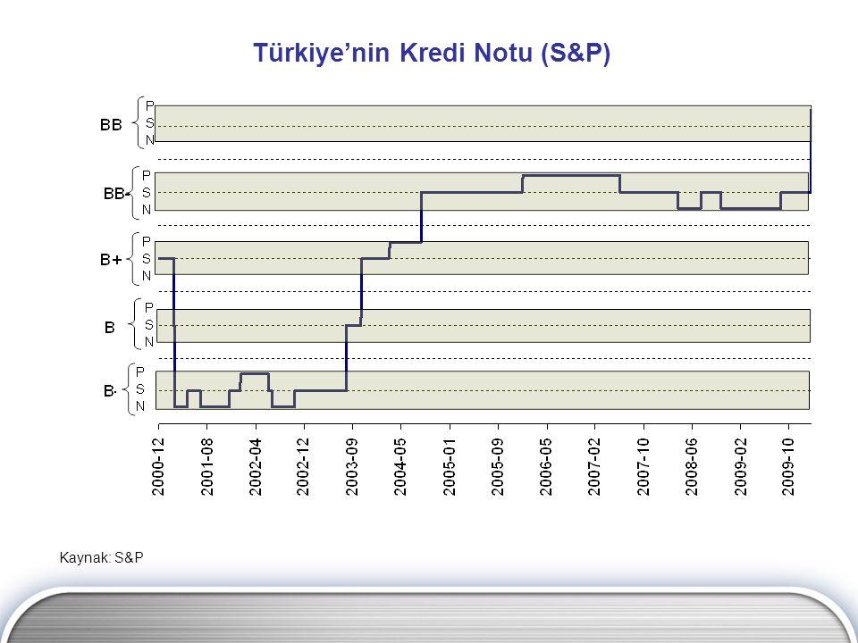 Kaynak: S&P Türkiye'nin Kredi Notu (S&P)