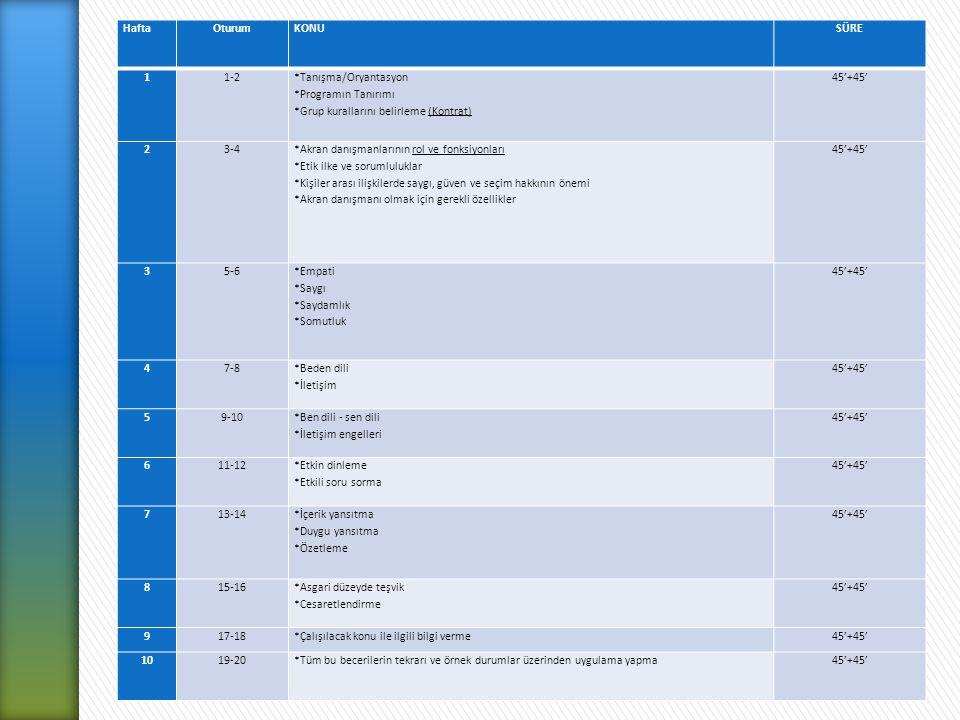 HaftaOturumKONUSÜRE 11-2 *Tanışma/Oryantasyon *Programın Tanırımı *Grup kurallarını belirleme (Kontrat)(Kontrat) 45'+45' 23-4 *Akran danışmanlarının rol ve fonksiyonlarırol ve fonksiyonları *Etik ilke ve sorumluluklar *Kişiler arası ilişkilerde saygı, güven ve seçim hakkının önemi *Akran danışmanı olmak için gerekli özellikler 45'+45' 35-6 *Empati *Saygı *Saydamlık *Somutluk 45'+45' 47-8 *Beden dili *İletişim 45'+45' 59-10 *Ben dili - sen dili *İletişim engelleri 45'+45' 611-12 *Etkin dinleme *Etkili soru sorma 45'+45' 713-14 *İçerik yansıtma *Duygu yansıtma *Özetleme 45'+45' 815-16 *Asgari düzeyde teşvik *Cesaretlendirme 45'+45' 917-18*Çalışılacak konu ile ilgili bilgi verme45'+45' 1019-20*Tüm bu becerilerin tekrarı ve örnek durumlar üzerinden uygulama yapma45'+45'