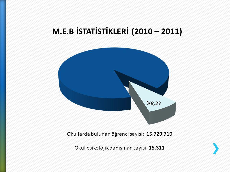 Okullarda bulunan öğrenci sayısı: 15.729.710 Okul psikolojik danışman sayısı: 15.311 %8,33 M.E.B İSTATİSTİKLERİ (2010 – 2011)